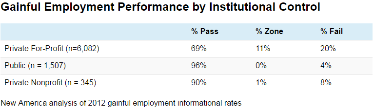 Gainful Employment Performance by Institutional Control