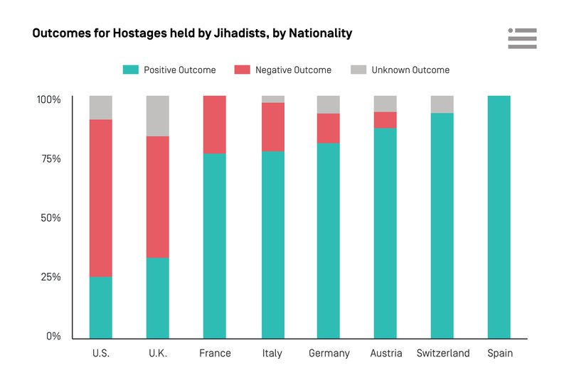 Outcomes for Hostages held by Jihadists, by Nationality