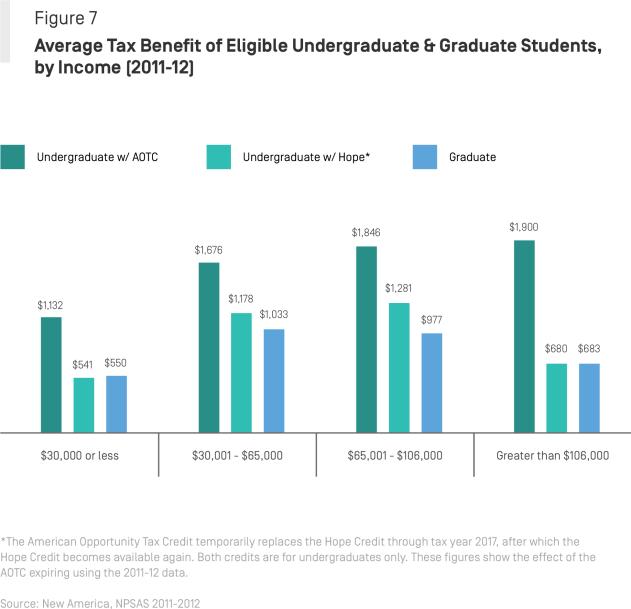 Graduate Students and Tuition Tax Benefits: New Analysis