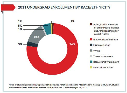 Undergrad enrollment by Race/Ethnicity