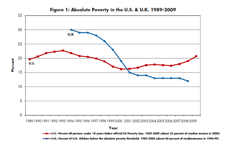 Tackling Child Poverty in the U.S: Lessons from the U.K.