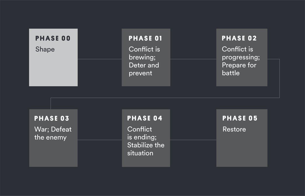 Phase Zero website flowchart