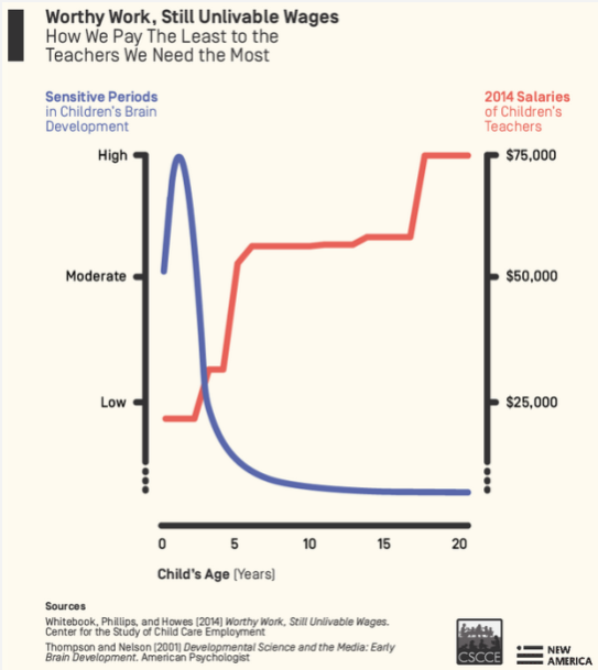 Matching the Changing Demographics of Young Children in the Early Ed Workforce